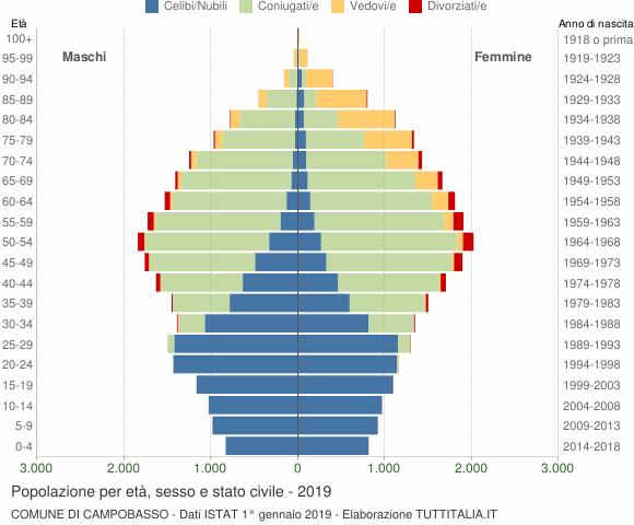 Grafico Popolazione per età, sesso e stato civile Comune di Campobasso