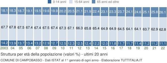 Grafico struttura della popolazione Comune di Campobasso