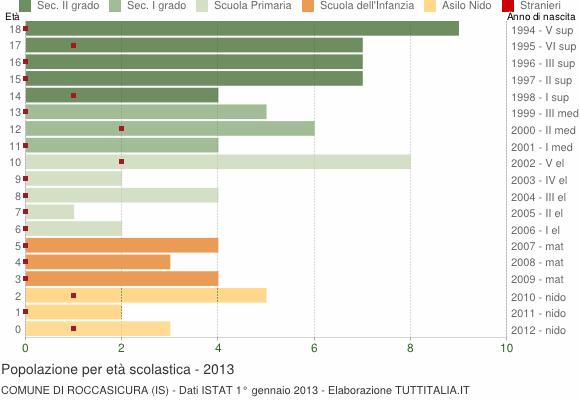 Grafico Popolazione in età scolastica - Roccasicura 2013