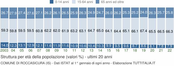 Grafico struttura della popolazione Comune di Roccasicura (IS)