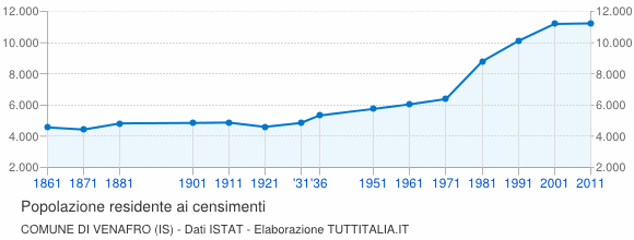 Grafico andamento storico popolazione Comune di Venafro (IS)