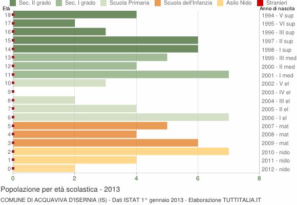 Grafico Popolazione in età scolastica - Acquaviva d'Isernia 2013