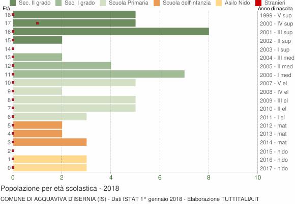 Grafico Popolazione in età scolastica - Acquaviva d'Isernia 2018