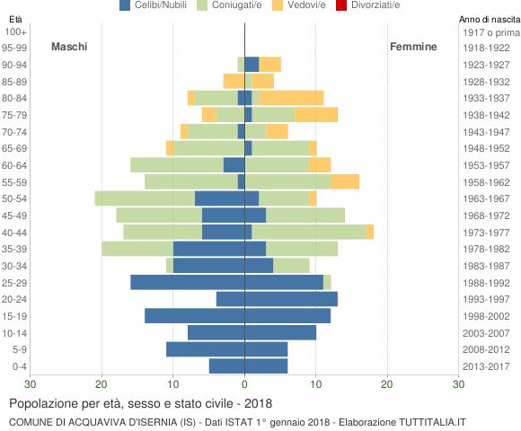 Grafico Popolazione per età, sesso e stato civile Comune di Acquaviva d'Isernia (IS)