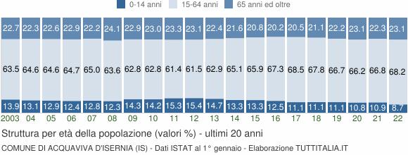 Grafico struttura della popolazione Comune di Acquaviva d'Isernia (IS)