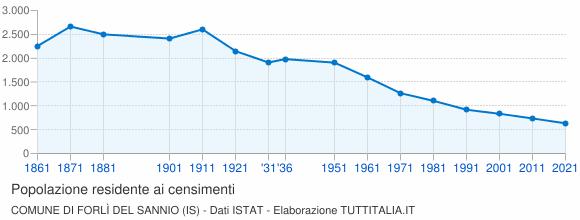 Grafico andamento storico popolazione Comune di Forlì del Sannio (IS)