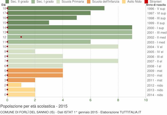 Grafico Popolazione in età scolastica - Forlì del Sannio 2015