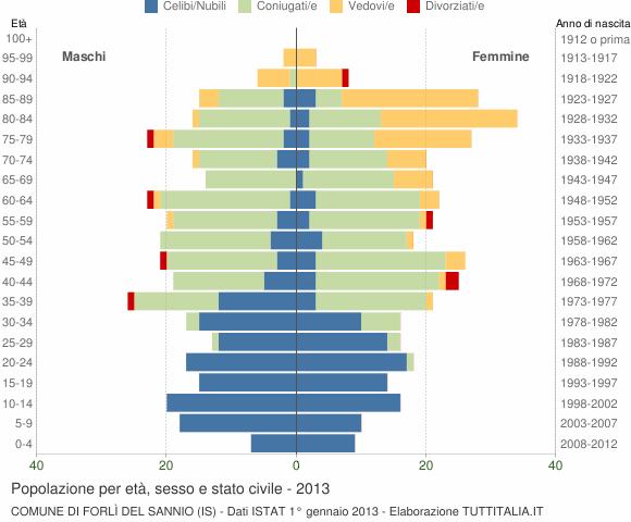 Grafico Popolazione per età, sesso e stato civile Comune di Forlì del Sannio (IS)