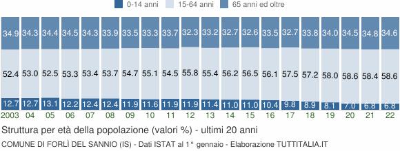 Grafico struttura della popolazione Comune di Forlì del Sannio (IS)