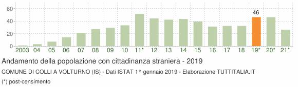 Grafico andamento popolazione stranieri Comune di Colli a Volturno (IS)