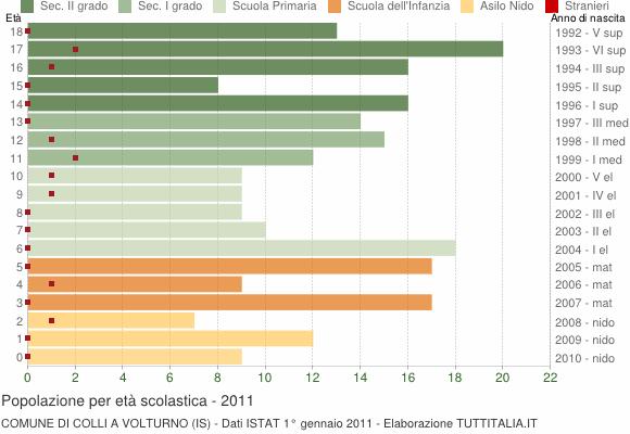 Grafico Popolazione in età scolastica - Colli a Volturno 2011