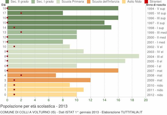 Grafico Popolazione in età scolastica - Colli a Volturno 2013