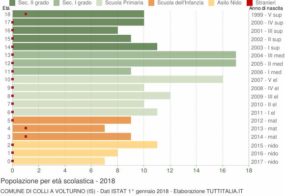 Grafico Popolazione in età scolastica - Colli a Volturno 2018