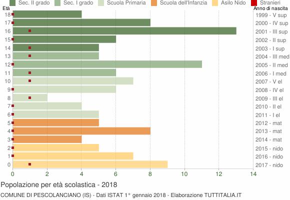 Grafico Popolazione in età scolastica - Pescolanciano 2018