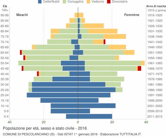 Grafico Popolazione per età, sesso e stato civile Comune di Pescolanciano (IS)