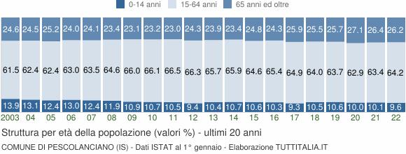 Grafico struttura della popolazione Comune di Pescolanciano (IS)