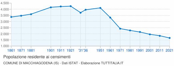 Grafico andamento storico popolazione Comune di Macchiagodena (IS)