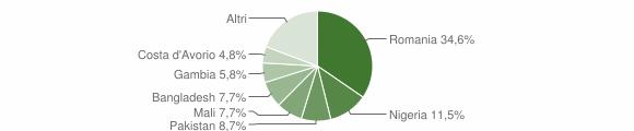 Grafico cittadinanza stranieri - Macchiagodena 2018