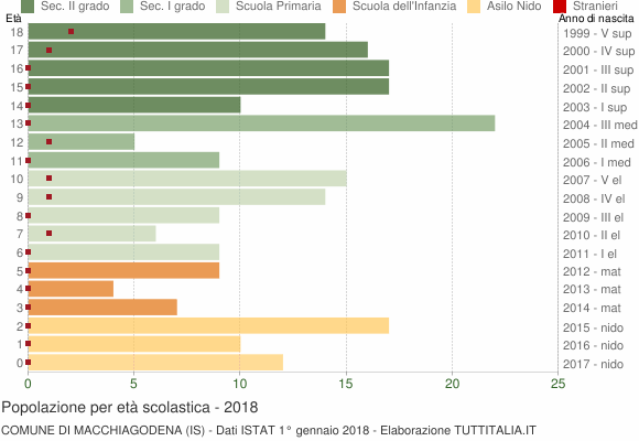 Grafico Popolazione in età scolastica - Macchiagodena 2018