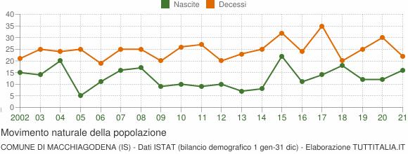 Grafico movimento naturale della popolazione Comune di Macchiagodena (IS)