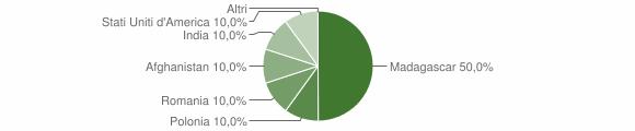 Grafico cittadinanza stranieri - Carpinone 2018