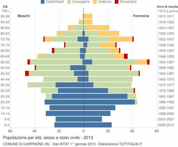 Grafico Popolazione per età, sesso e stato civile Comune di Carpinone (IS)
