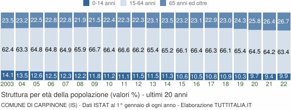 Grafico struttura della popolazione Comune di Carpinone (IS)