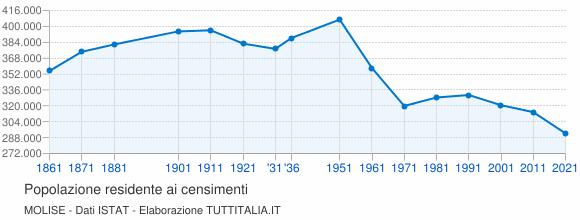 Grafico andamento storico popolazione Molise