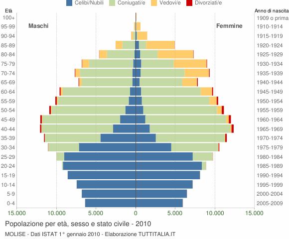 Grafico Popolazione per età, sesso e stato civile Molise