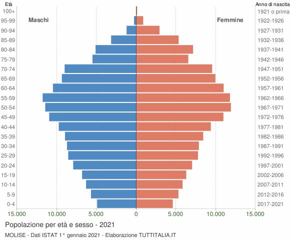 Grafico Popolazione per età e sesso Molise