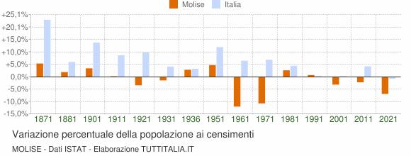 Grafico variazione percentuale della popolazione Molise