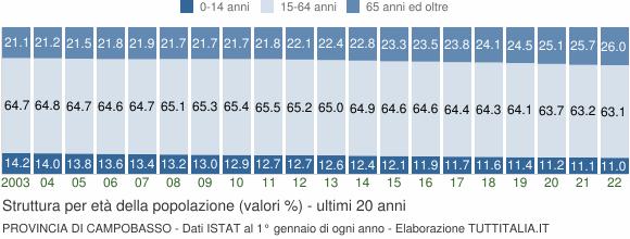 Grafico struttura della popolazione Provincia di Campobasso