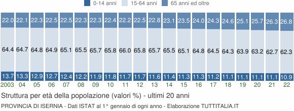 Grafico struttura della popolazione Provincia di Isernia