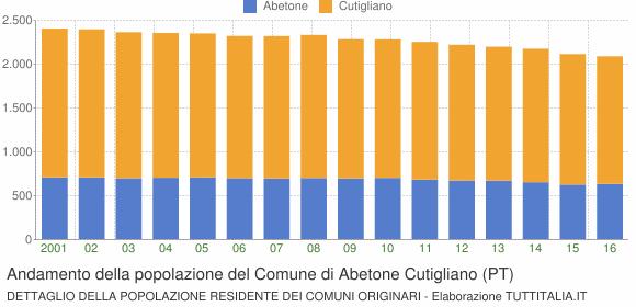 Andamento della popolazione del Comune di Abetone Cutigliano (PT)