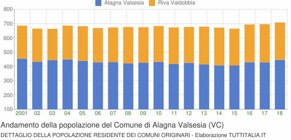 Andamento della popolazione del Comune di Alagna Valsesia (VC)