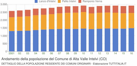 Andamento della popolazione del Comune di Alta Valle Intelvi (CO)