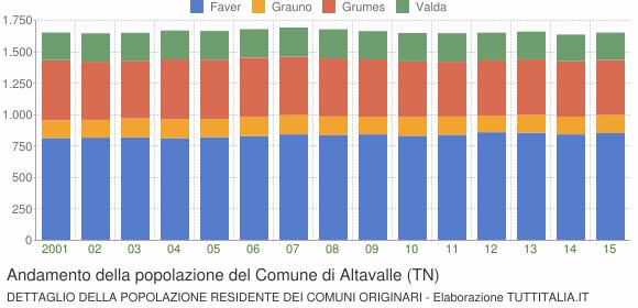 Andamento della popolazione del Comune di Altavalle (TN)