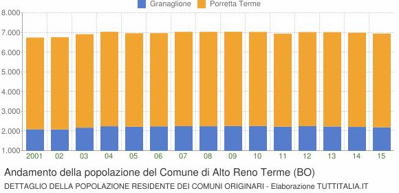 Andamento della popolazione del Comune di Alto Reno Terme (BO)