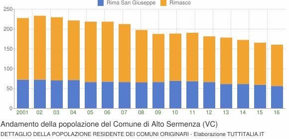 Andamento della popolazione del Comune di Alto Sermenza (VC)