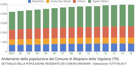 Andamento della popolazione del Comune di Altopiano della Vigolana (TN)