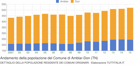 Andamento della popolazione del Comune di Amblar-Don (TN)