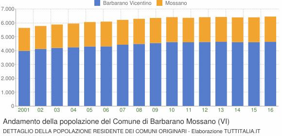 Andamento della popolazione del Comune di Barbarano Mossano (VI)