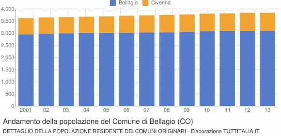 Andamento della popolazione del Comune di Bellagio (CO)