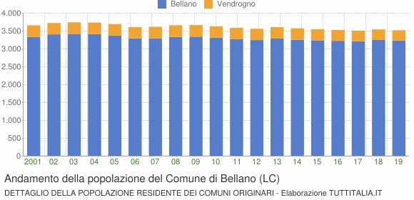 Andamento della popolazione del Comune di Bellano (LC)