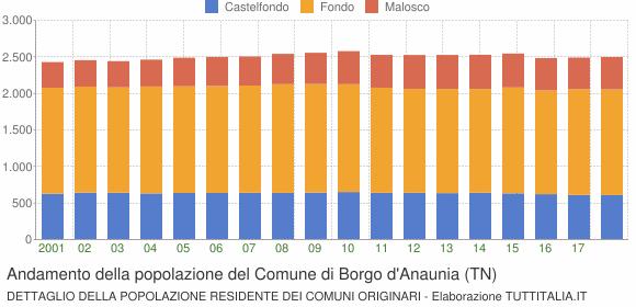 Andamento della popolazione del Comune di Borgo d'Anaunia (TN)