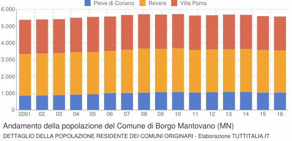 Andamento della popolazione del Comune di Borgo Mantovano (MN)