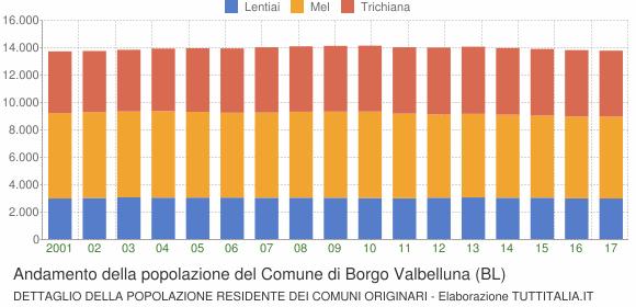 Andamento della popolazione del Comune di Borgo Valbelluna (BL)