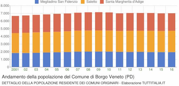 Andamento della popolazione del Comune di Borgo Veneto (PD)