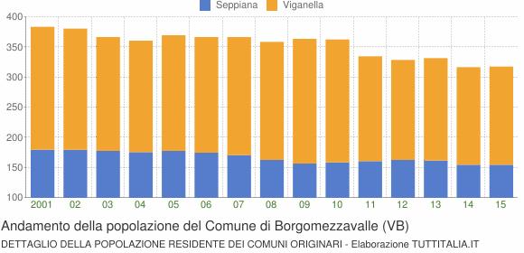Andamento della popolazione del Comune di Borgomezzavalle (VB)