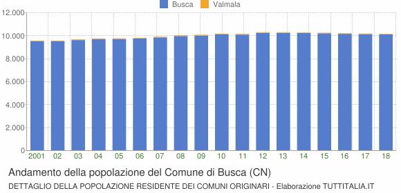 Andamento della popolazione del Comune di Busca (CN)